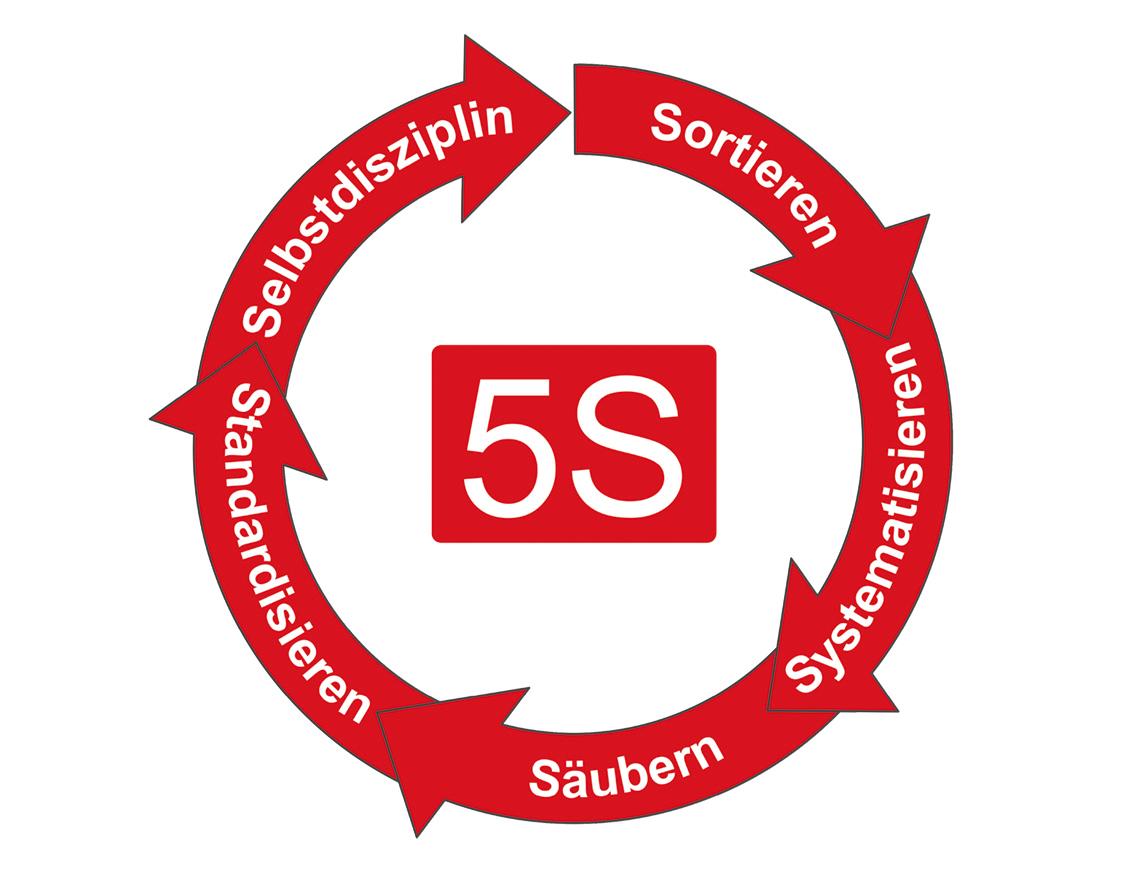 5S: Sortieren, Systematisieren, Säubern, Standardisieren, Selbstdisziplin
