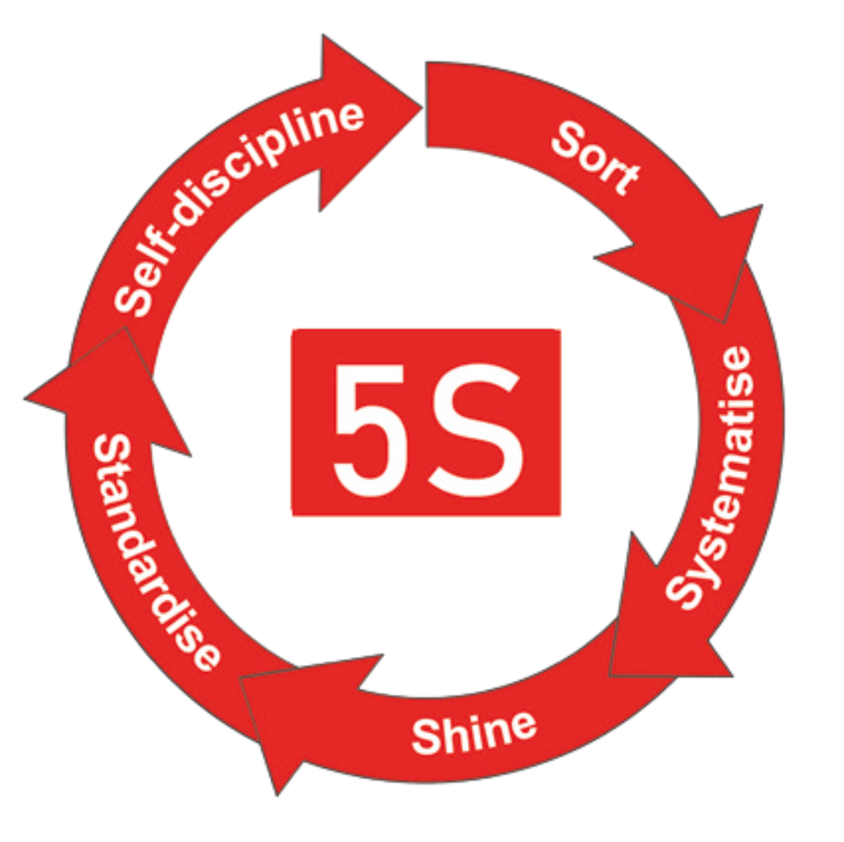 5S: Sort, Systematise, Shine, Standardise, Self-discipline